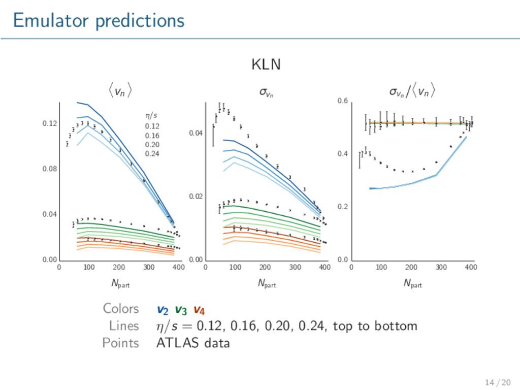 Emulator predictions KLN 0 100 200 300 400 Npar...