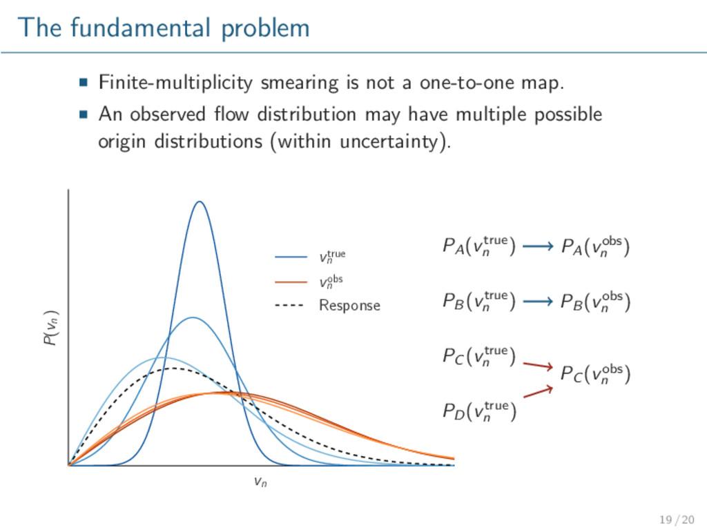 The fundamental problem Finite-multiplicity sme...
