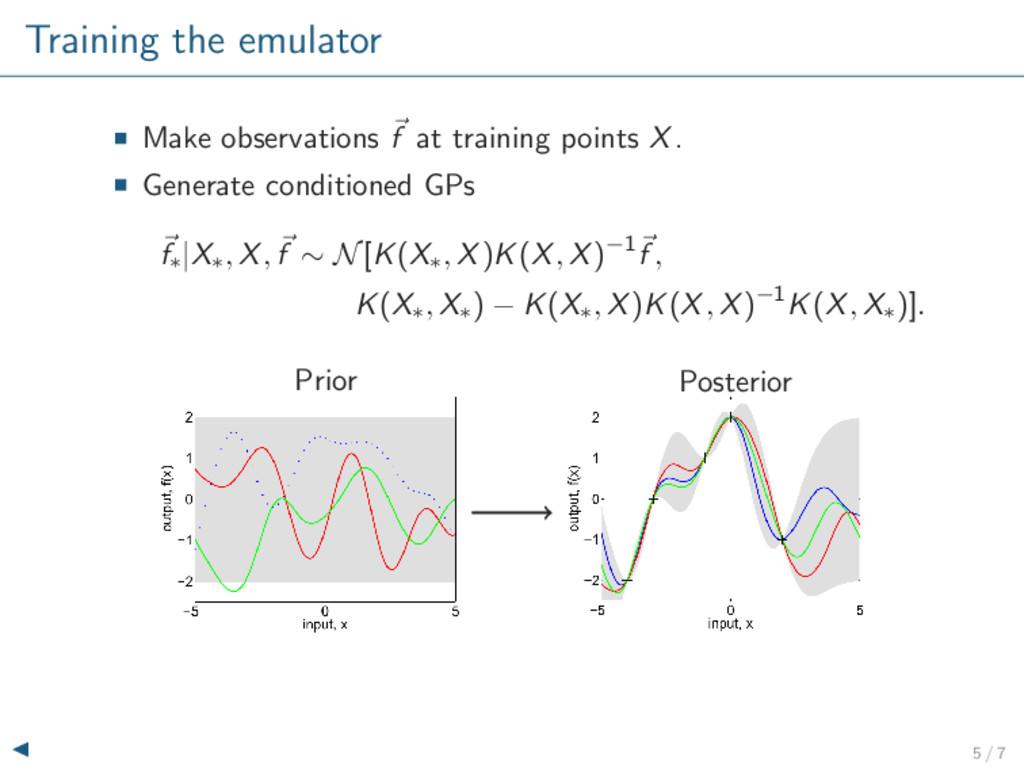 Training the emulator Make observations f at tr...