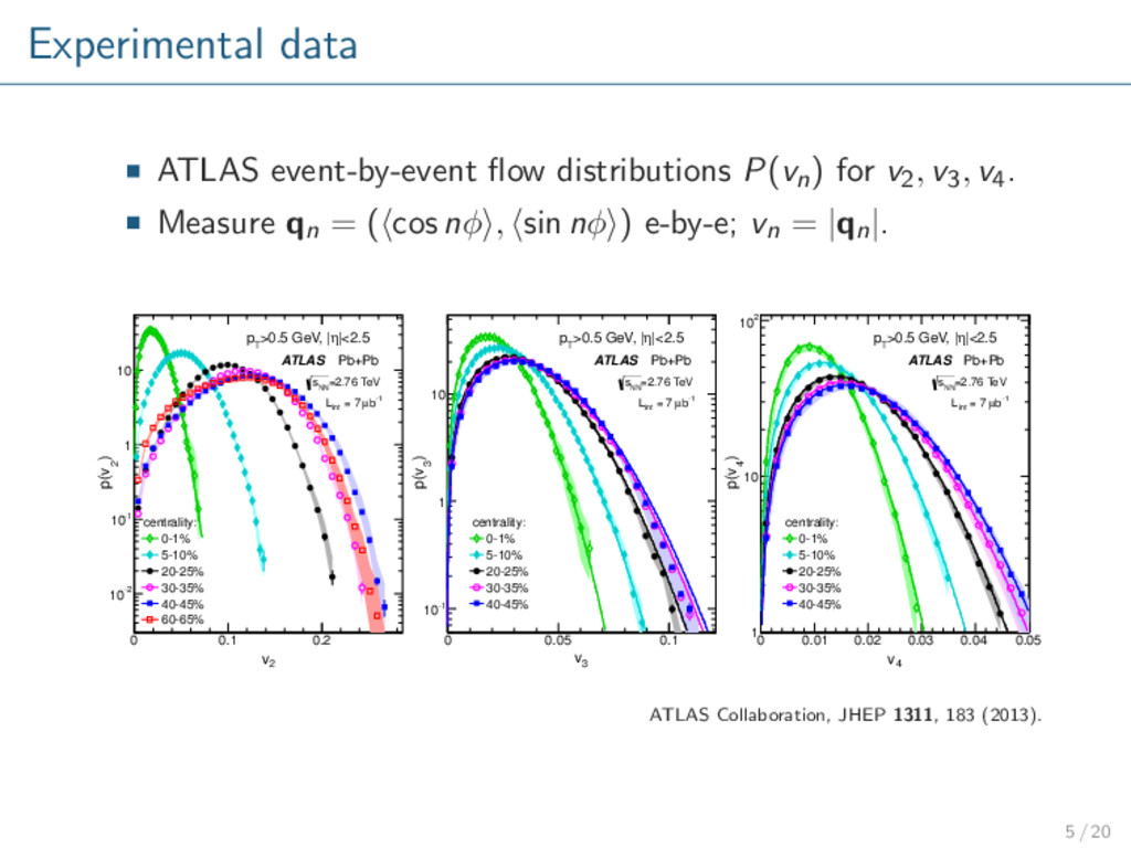 Experimental data ATLAS event-by-event flow dist...