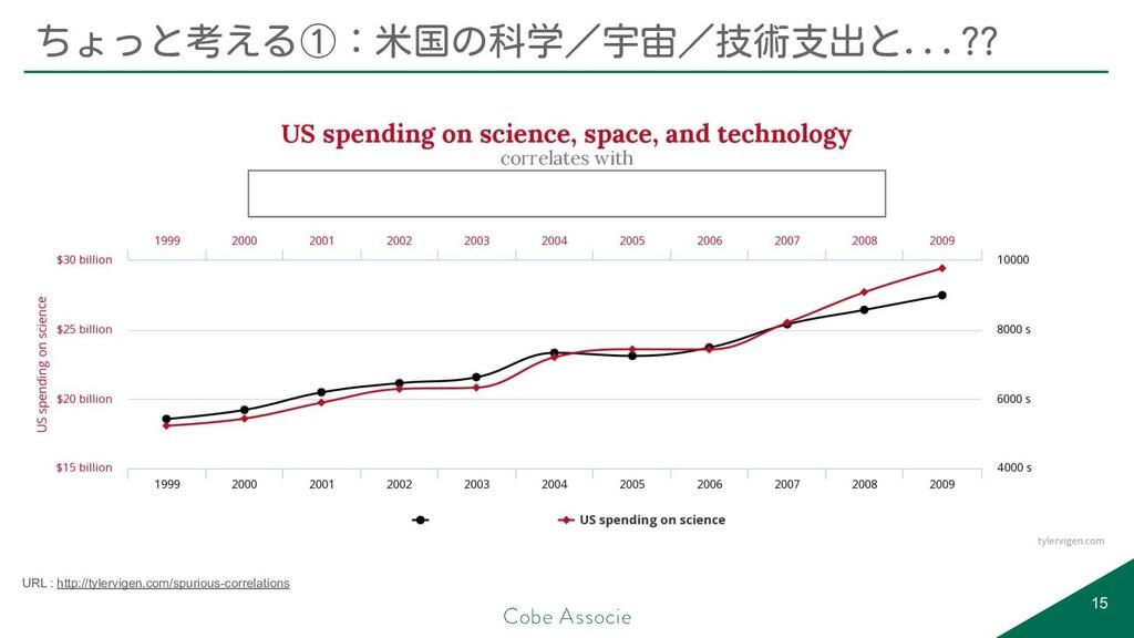 15 ちょっと考える①:米国の科学/宇宙/技術支出と...?? URL : http://ty...