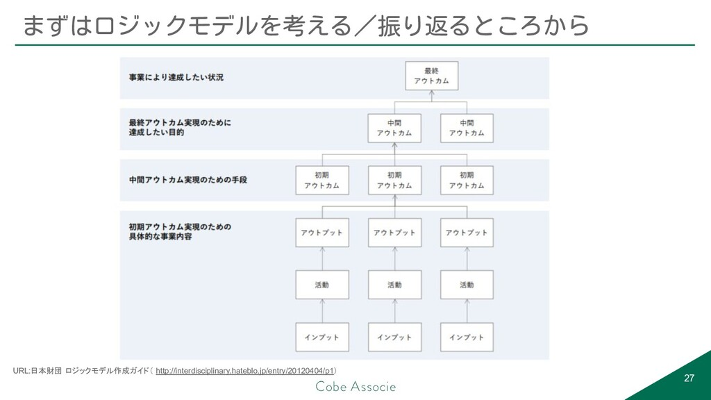 まずはロジックモデルを考える/振り返るところから 27 URL:日本財団 ロジックモデル作成ガ...