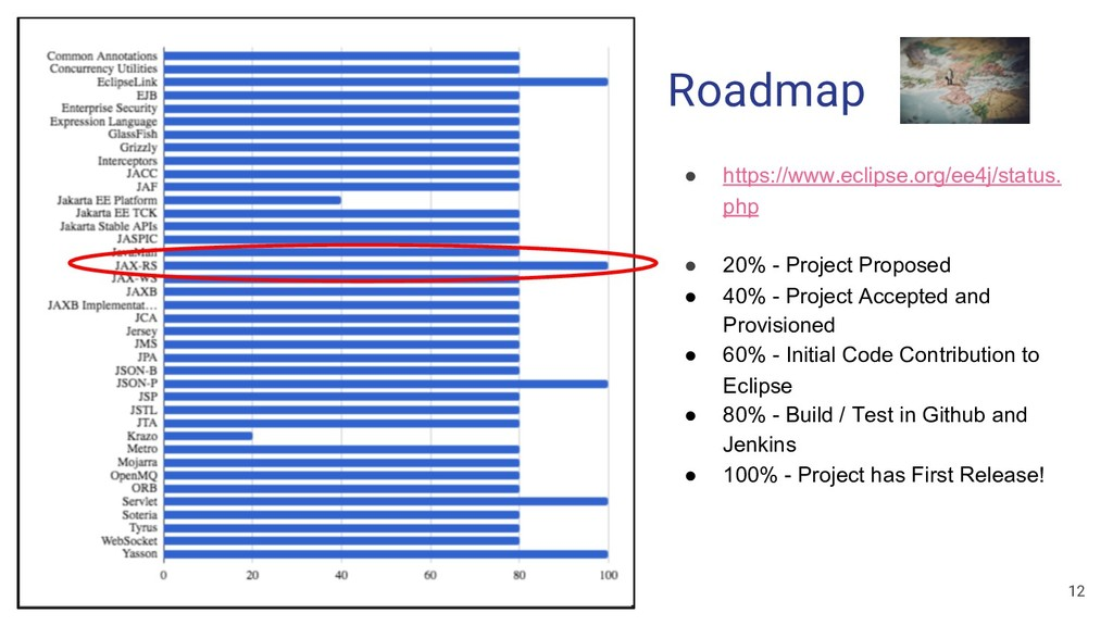 EclipseCon Europe 2018 Roadmap ● https://www.ec...