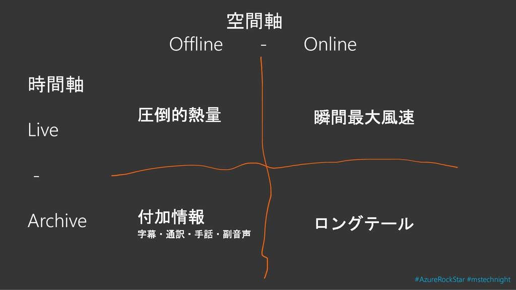 空間軸 Offline - Online 時間軸 Live - Archive #AzureR...