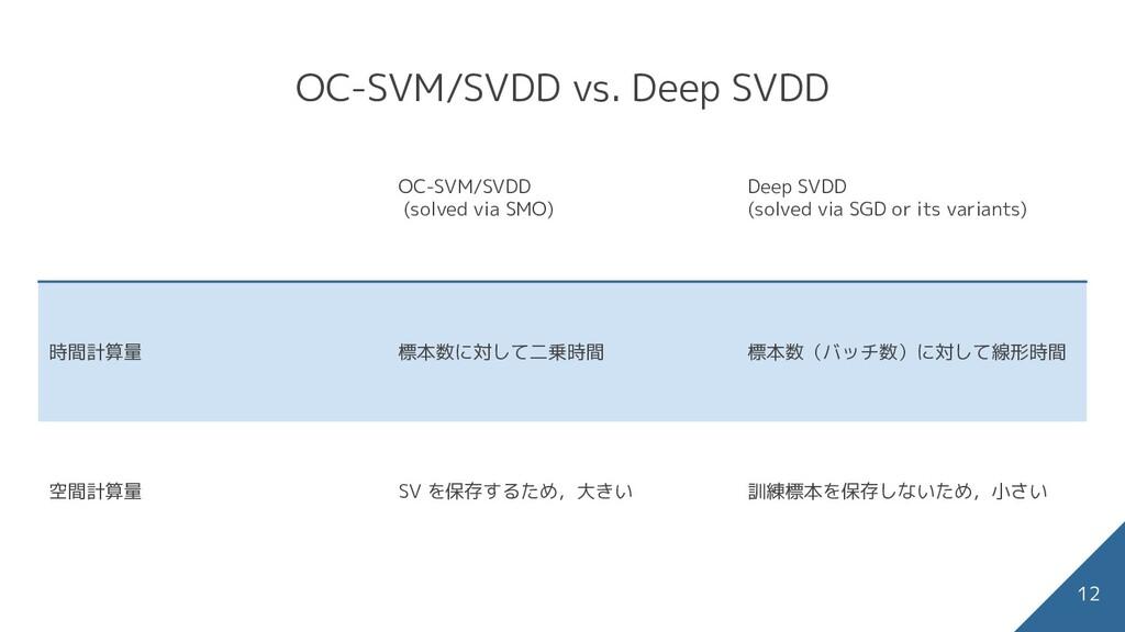 OC-SVM/SVDD vs. Deep SVDD OC-SVM/SVDD (solved v...