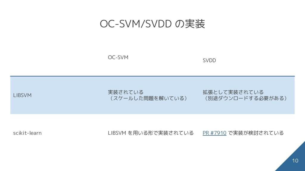 OC-SVM/SVDD の実装 OC-SVM SVDD LIBSVM 実装されている (スケー...