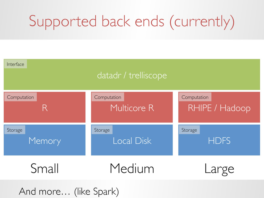 Supported back ends (currently) And more… (like...