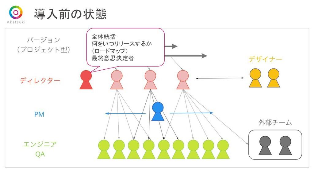 導入前の状態 全体統括 何をいつリリースするか  (ロードマップ) 最終意思決定者