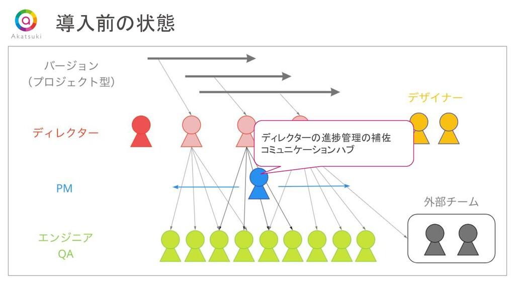 導入前の状態 ディレクターの進捗管理の補佐  コミュニケーションハブ