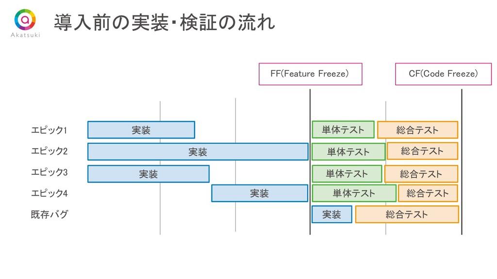 導入前の実装・検証の流れ エピック1 エピック2 エピック3 エピック4 実装 単...