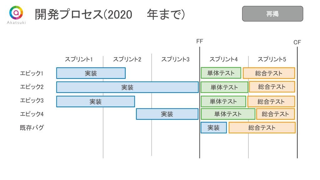 開発プロセス(2020 年まで) スプリント1 スプリント2 スプリント3 スプリント...