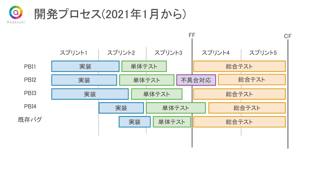 開発プロセス(2021年1月から) スプリント1 スプリント2 スプリント3 スプリン...