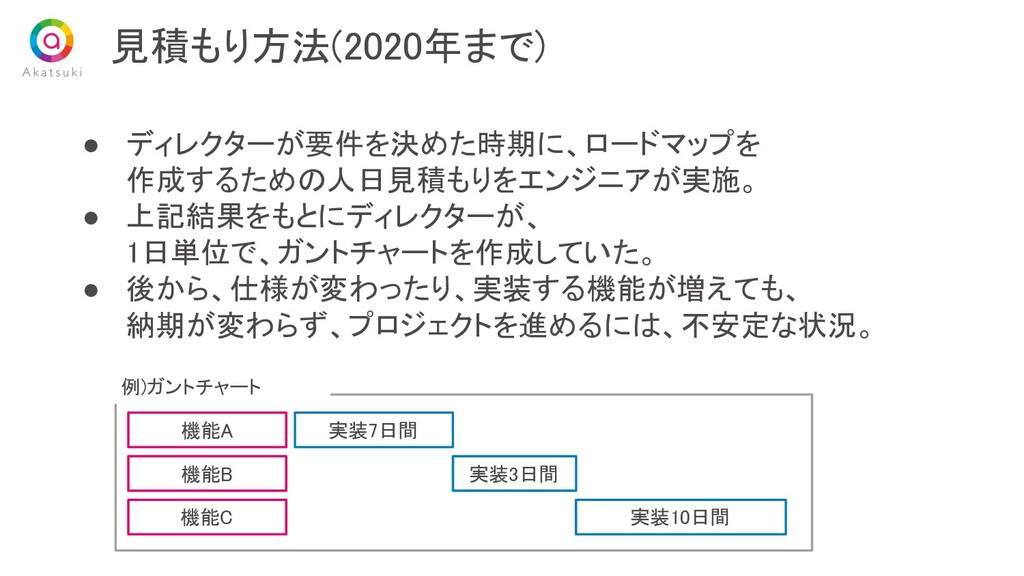 ● ディレクターが要件を決めた時期に、ロードマップを 作成するための人日見積もりをエンジニア...