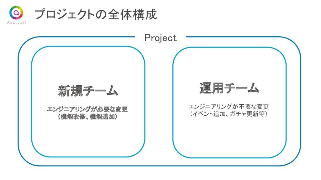 プロジェクトの全体構成 新規チーム エンジニアリングが必要な変更 (機能改修、機能追加) 運...