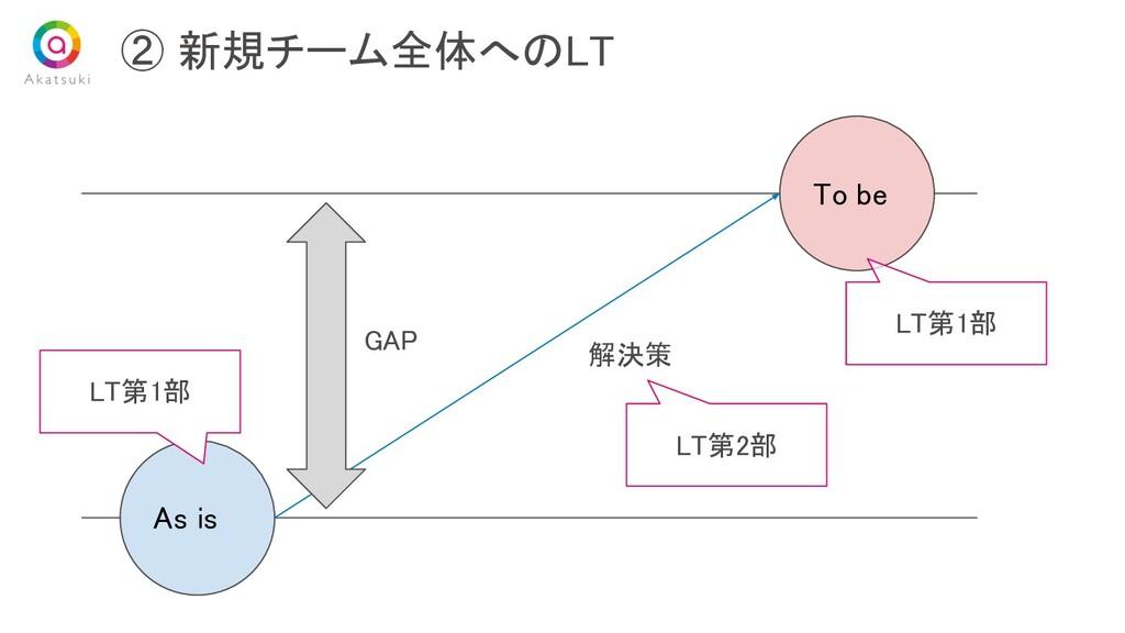 ② 新規チーム全体へのLT As is To be GAP 解決策 LT第1部 L...