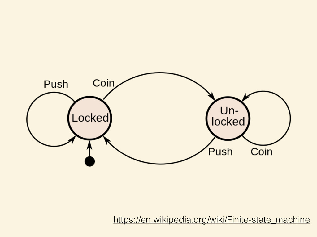 https://en.wikipedia.org/wiki/Finite-state_mach...