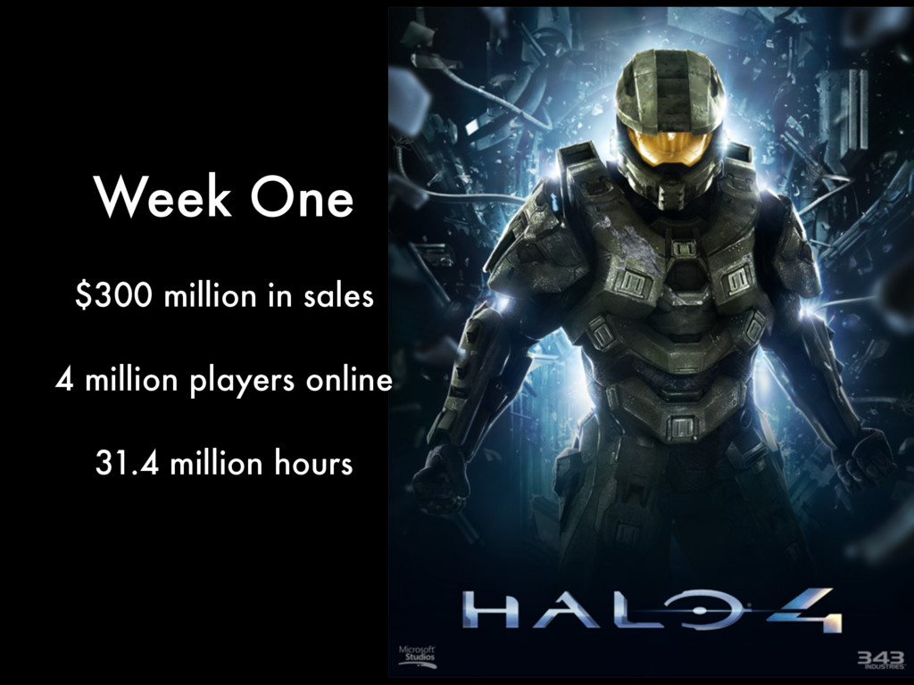 $300 million in sales ! 4 million players onlin...