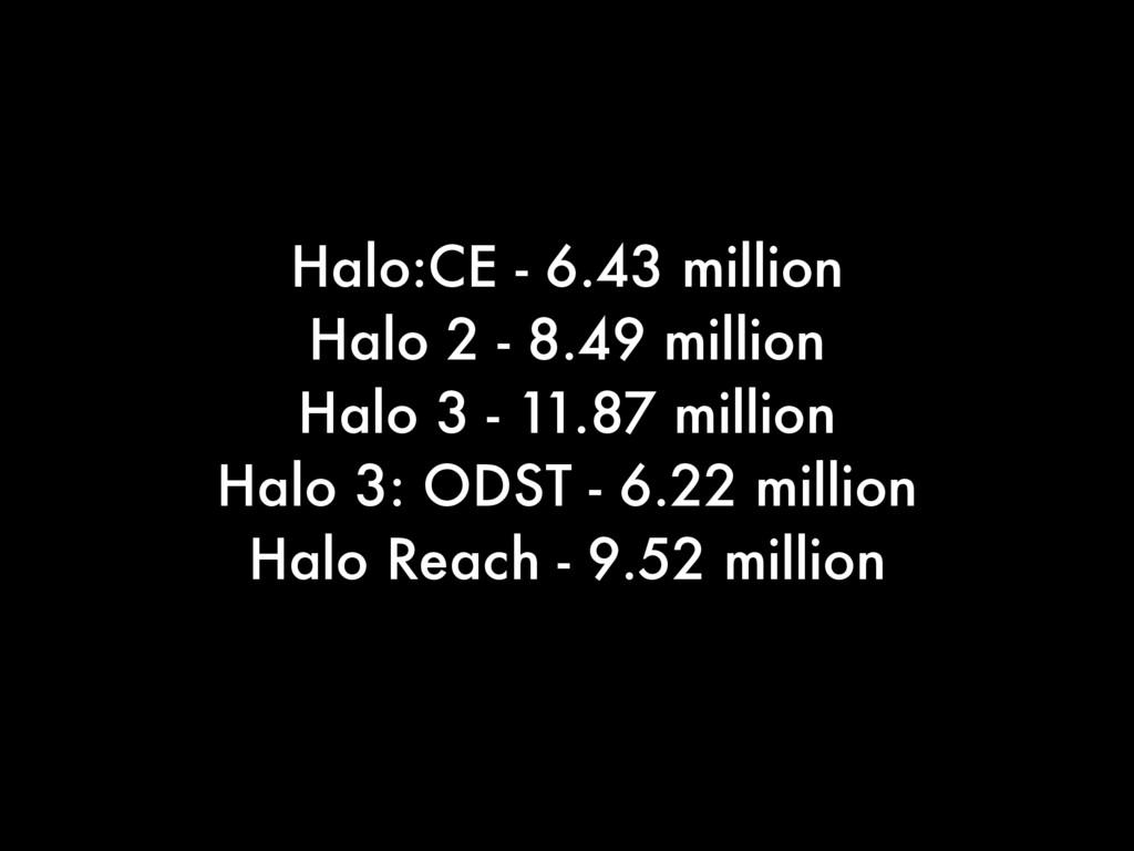 Halo:CE - 6.43 million Halo 2 - 8.49 million Ha...