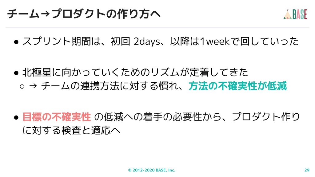 © 2012-2020 BASE, Inc. 29 チーム→プロダクトの作り方へ ● スプリン...