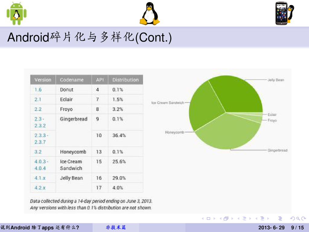 Android碎片化与多样化(Cont.) Figure: Android碎片化 说 说 说到...