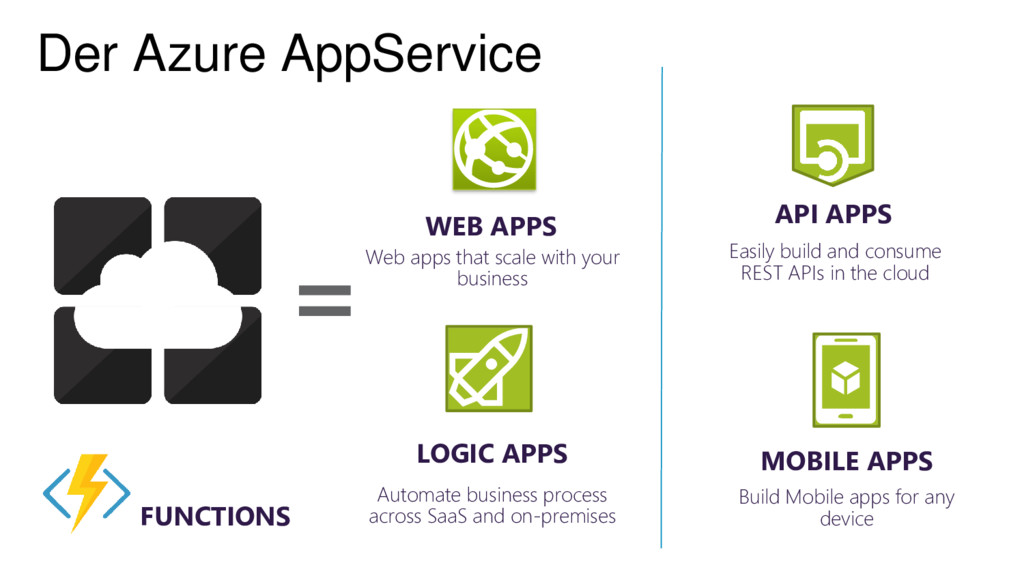 API APPS Easily build and consume REST APIs in ...