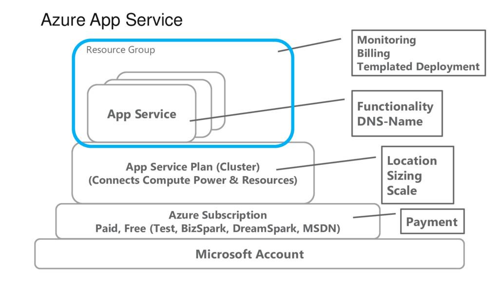 Azure App Service Microsoft Account Azure Subsc...
