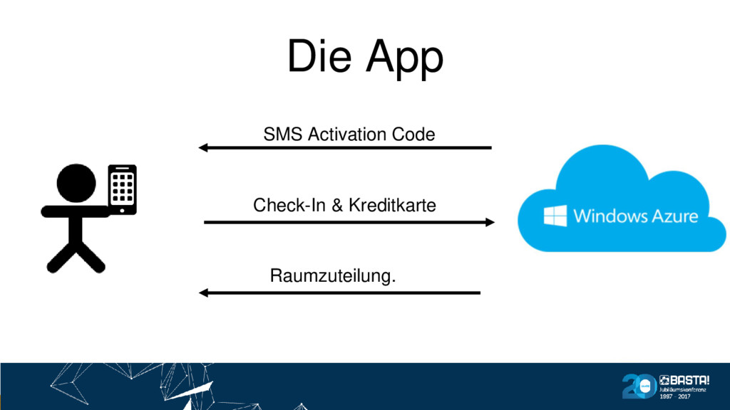 Die App SMS Activation Code Check-In & Kreditka...
