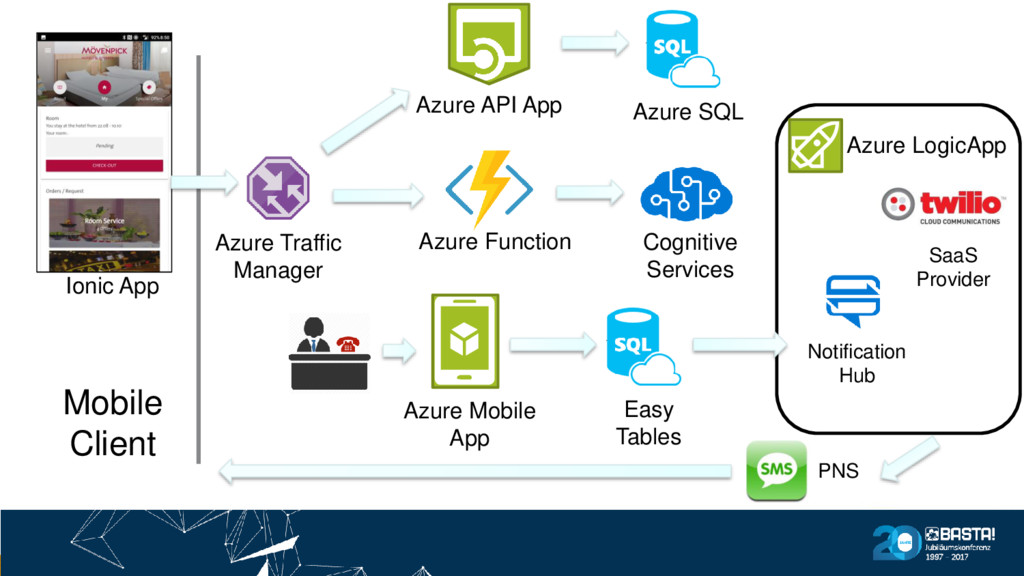 Mobile Client Ionic App Azure Traffic Manager A...