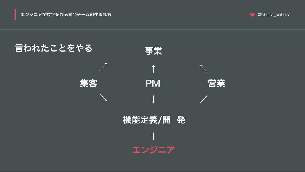 言われたことをやる 事業 集客 営業 PM エンジニア ↖ ↗ ↑ ↑ 機能定義 / 開発 ↙...