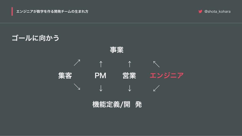 ゴールに向かう 事業 集客 エンジニア PM ↖ ↗ ↑ 機能定義 / 開発 ↙ ↘ ↓ 営業...