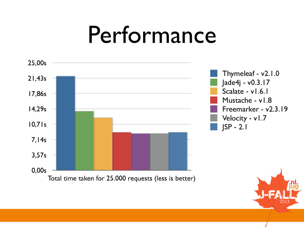 Performance 0,00s 3,57s 7,14s 10,71s 14,29s 17,...