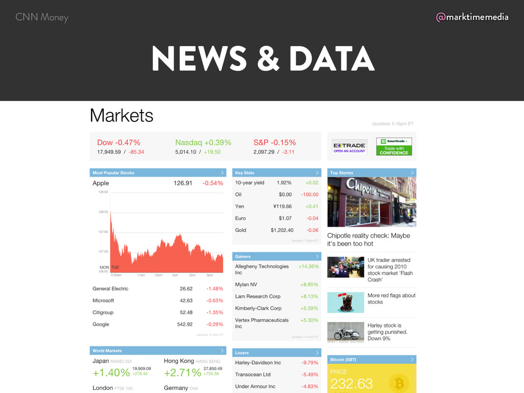@marktimemedia NEWS & DATA CNN Money