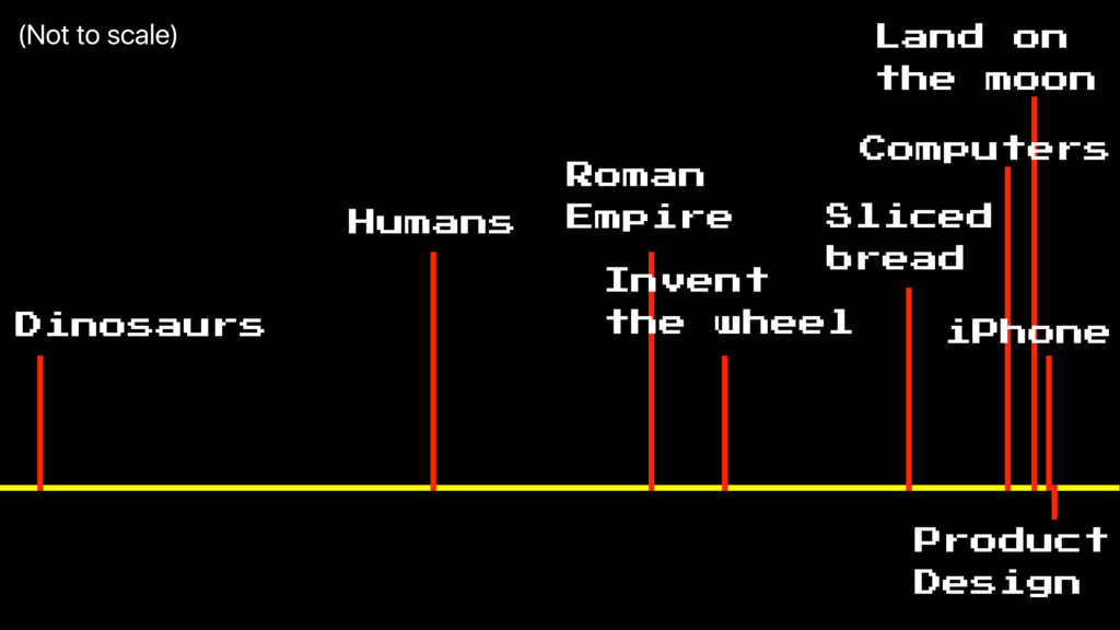 Dinosaurs Humans Invent the wheel Roman Empire ...
