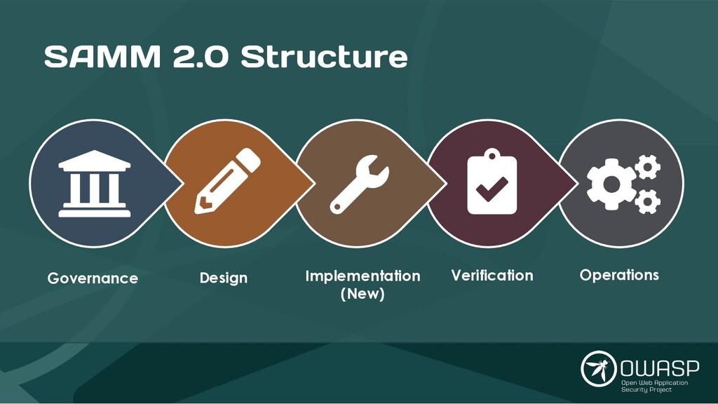 SAMM 2.0 Structure Governance Design Implementa...