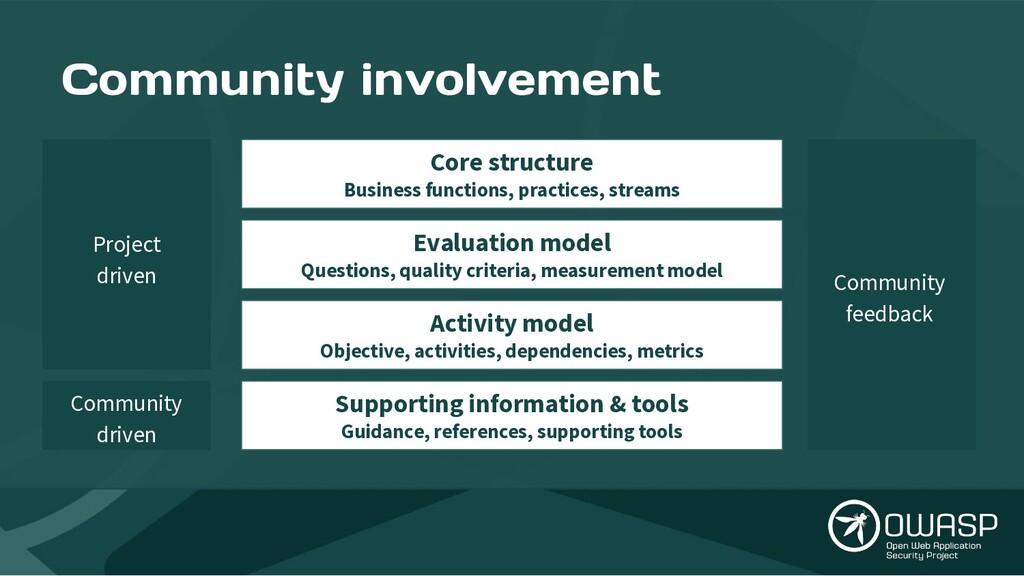 Community involvement Community driven Project ...