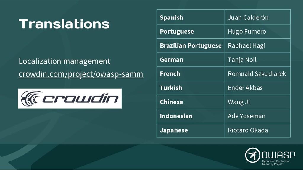 Translations Localization management crowdin.co...