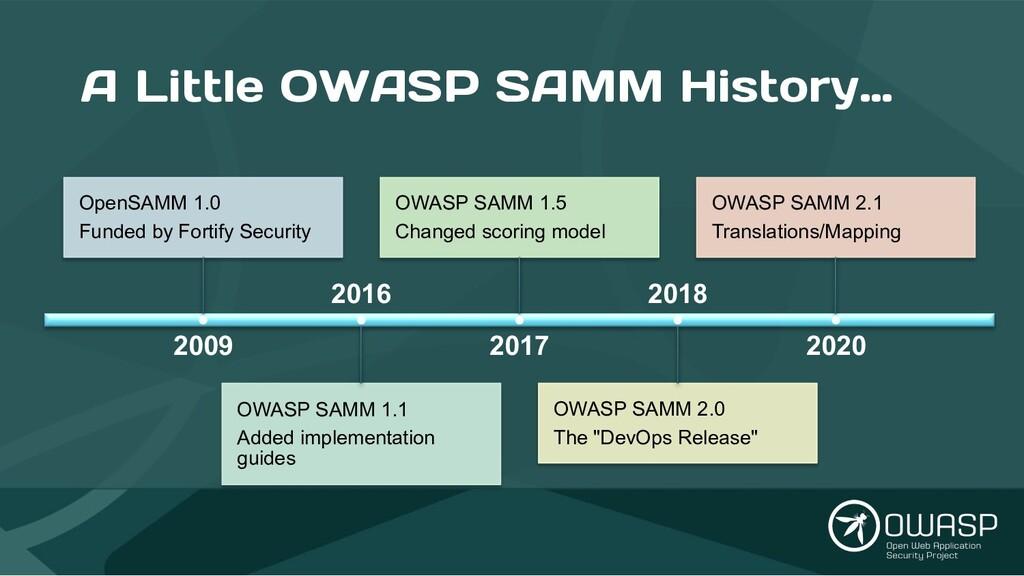 A Little OWASP SAMM History… 2009 OpenSAMM 1.0 ...