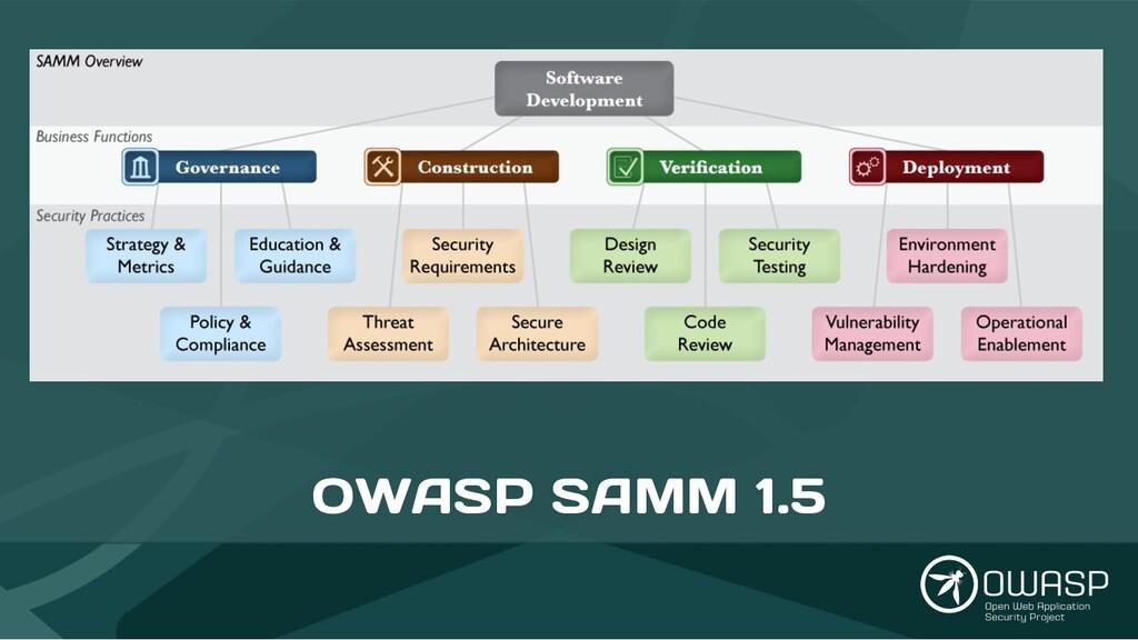 OWASP SAMM 1.5