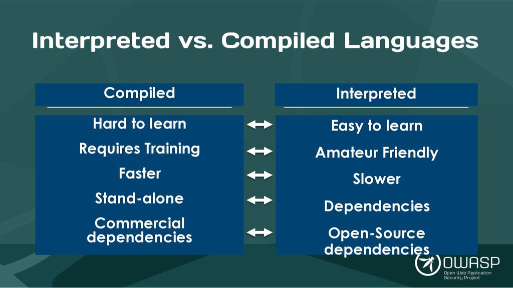Interpreted vs. Compiled Languages Compiled Har...