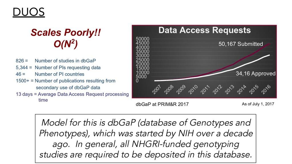 DUOS Scales Poorly!! O(N2) dbGaP at PRIM&R 2017...