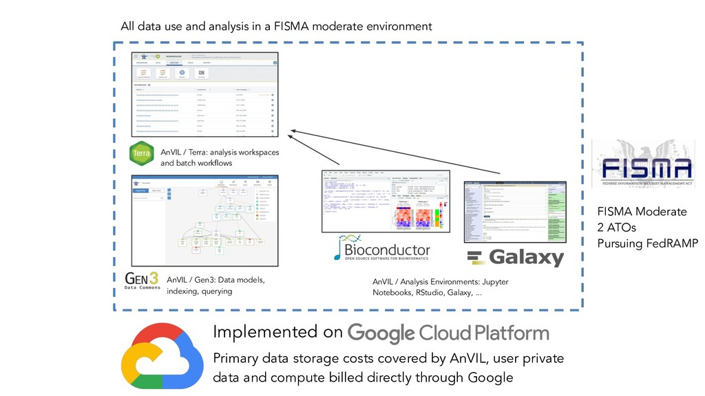 AnVIL / Terra: analysis workspaces and batch wo...