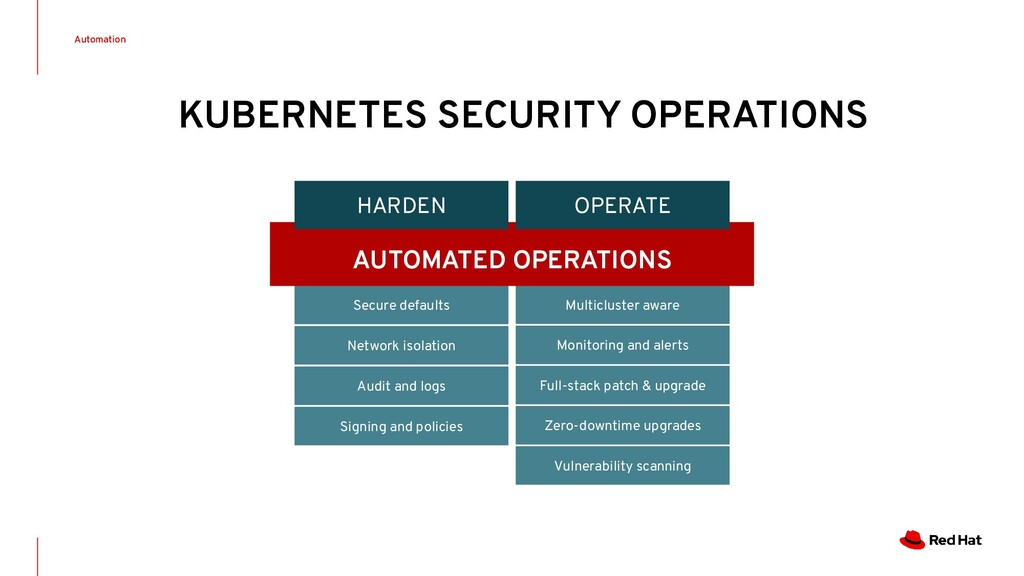 Automation KUBERNETES SECURITY OPERATIONS Secur...