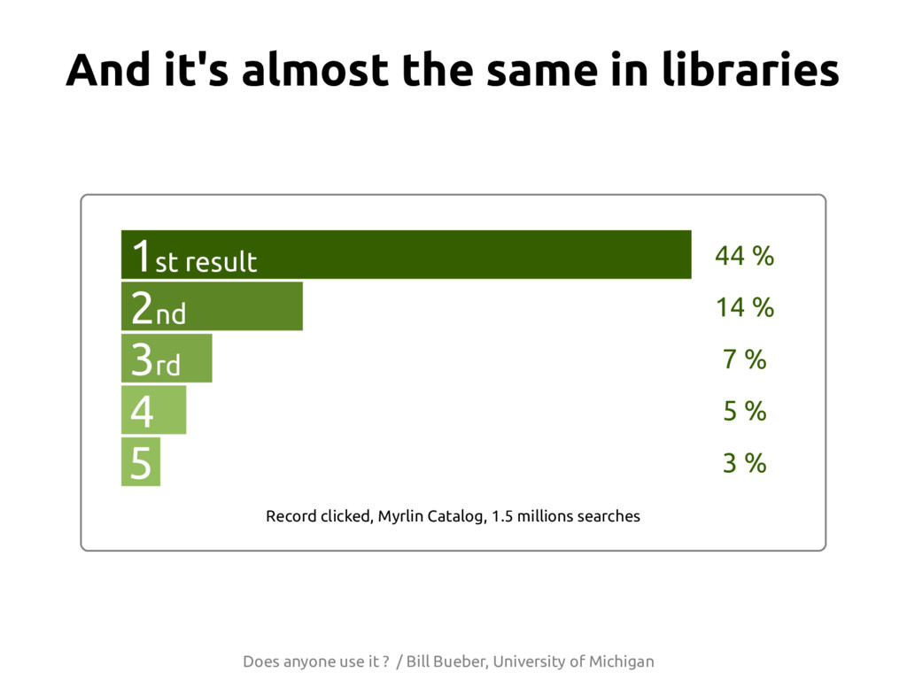 12 And it's almost the same in libraries Does a...