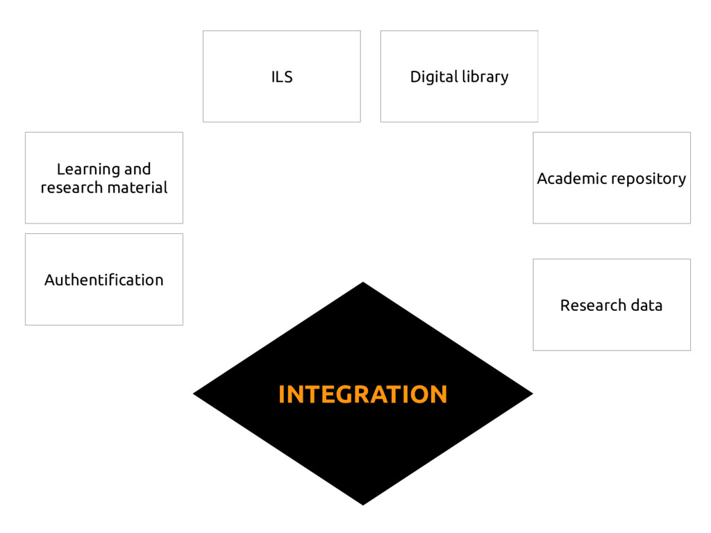 INTEGRATION Learning and research material ILS ...