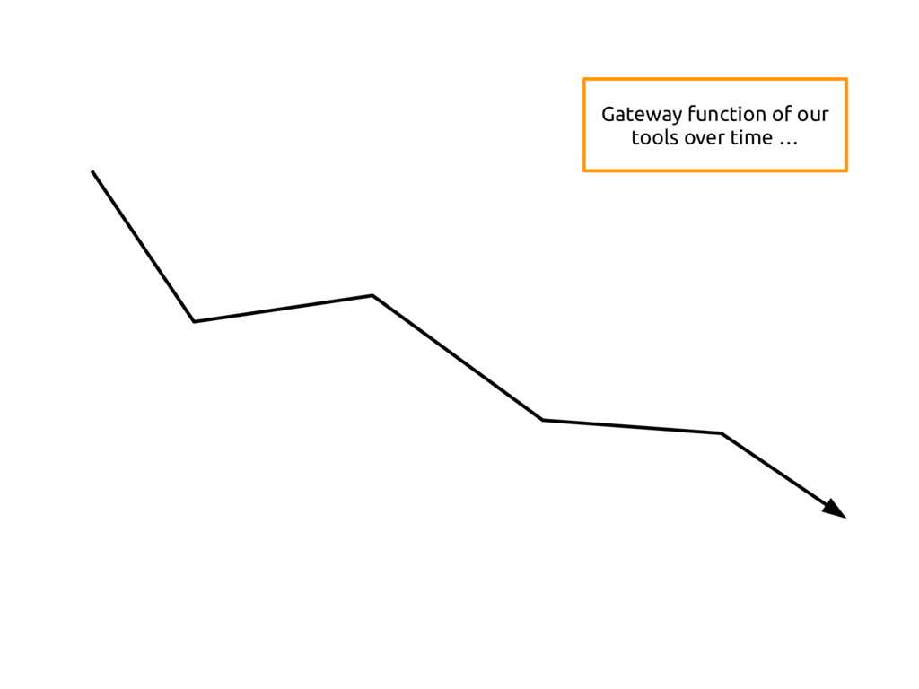 Gateway function of our tools over time …