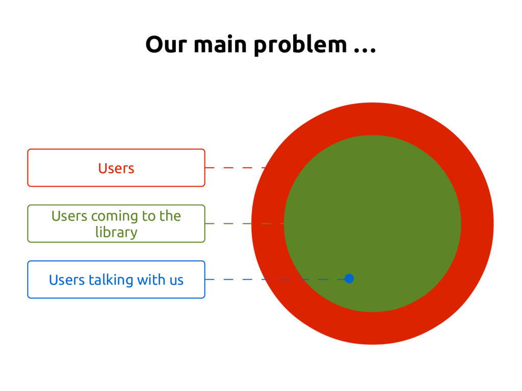 Our main problem … Users Users coming to the li...