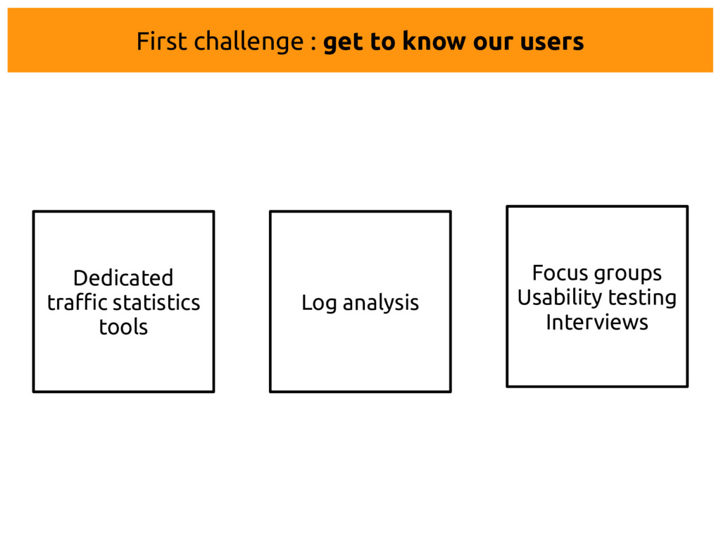 Dedicated traffic statistics tools Log analysis...