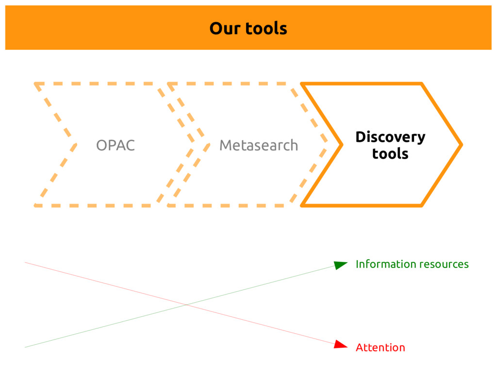 OPAC Metasearch Discovery tools Our tools Atten...
