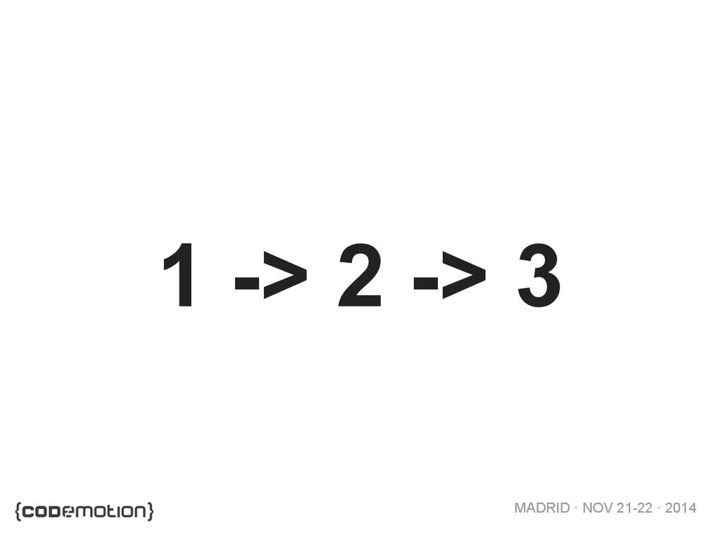 MADRID · NOV 21-22 · 2014 1 -> 2 -> 3