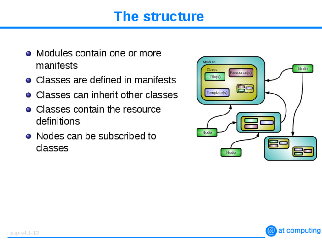 The structure Modules contain one or more manif...